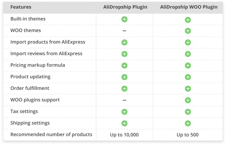 Difference between AliDropship and AliDropship WOO Plugins